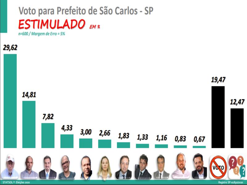 Airton lidera disputa pela Prefeitura de São Carlos, diz Pesquisa Statsol